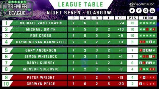Premier League Darts Betting - Current League Table